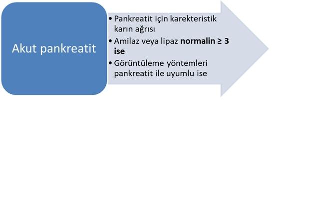 Akut Pankreatit Tanı Kriterleri